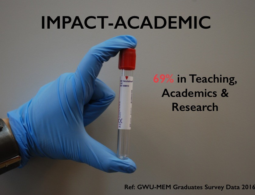 Impact - Academic: 69% in Teaching, Academics & Research
