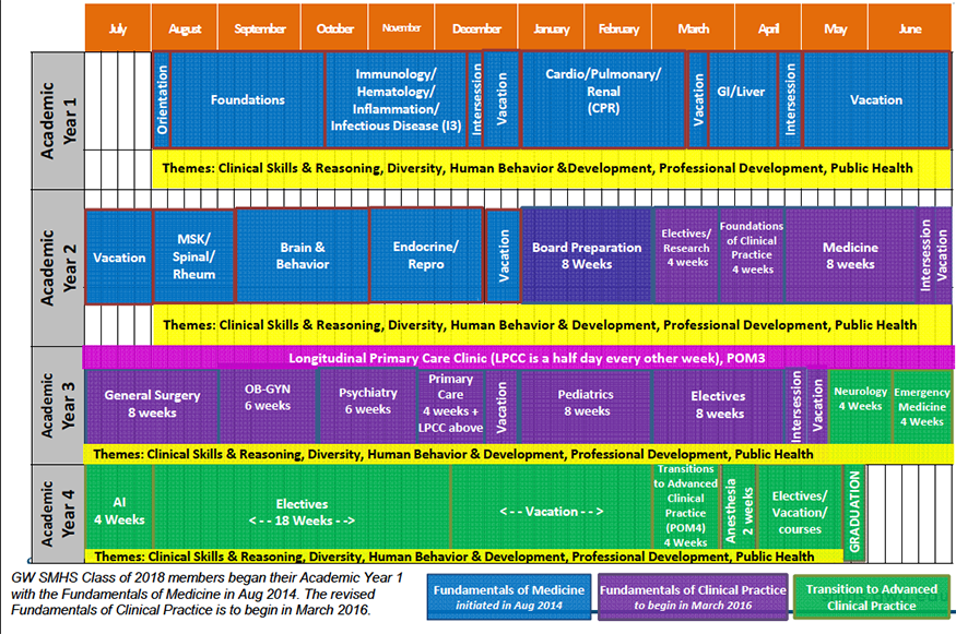 structure and schedule the school of medicine amp health