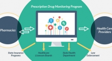 Image showing that a prescription drug monitoring program communicates both ways with pharmacies, allows health care providers to obtain information. In addition, state insurance programs, healthcare licensure boards, state health departments, and law enf