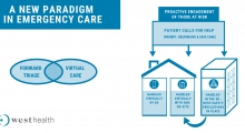 Infographic - Heading: A new paradigm in emergency care; Venn diagram: Forward triage and Virtual Care; Block1: Proactive engagement of those at risk; block 2: Patient calls for help (prompt, responsive & safe care); three arrows leading to home and hospi